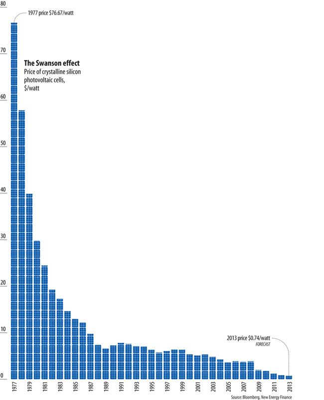 Solar Panel Prices Chart