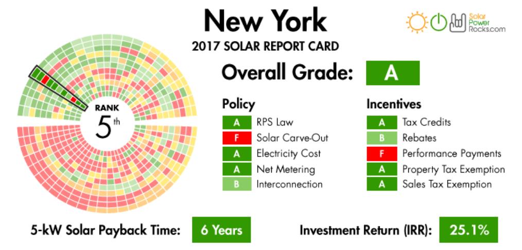 David Bar Long Island Ny Based Solar Energy Expert