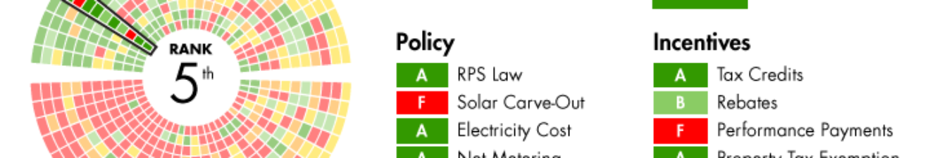 New York Ranked 5th in 2017 Solar Report Card - Solarpowerrock